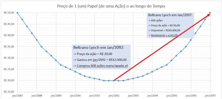 Grafico Bacia unica compra baixa